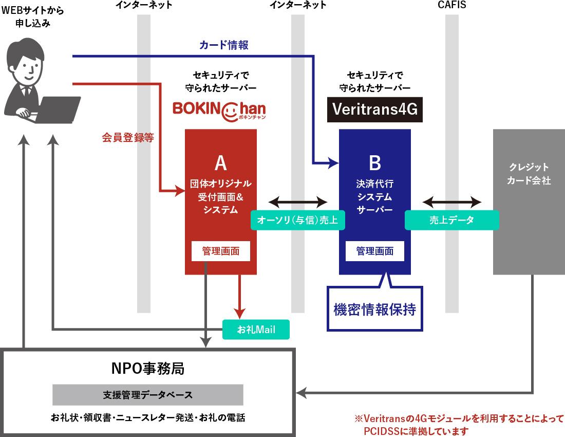 オンライン募金システム Bokinchanの決済フロー