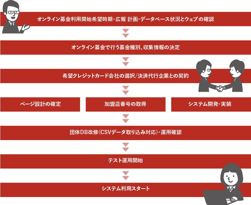 オンライン募金システム Bokinchan導入までの流れ